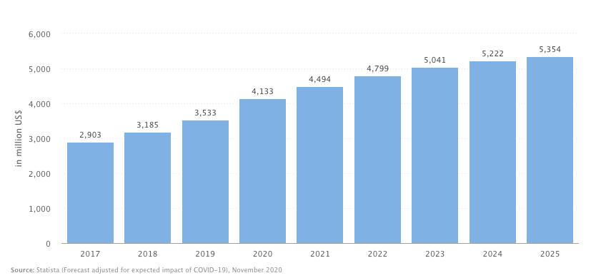 Australian Revenue Growth of Consumer Electronics since 2017