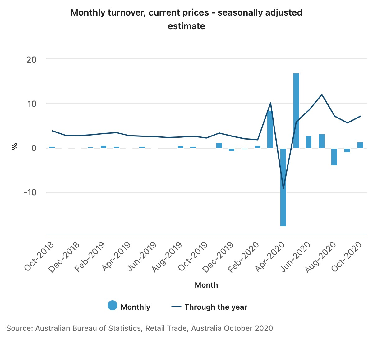 Consumer Goods Monthly turnover, current prices - seasonally adjusted estimate