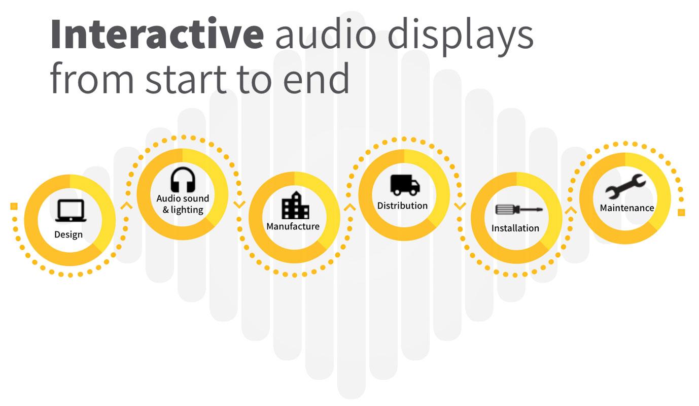 Interactive-speaker-headphone-or-earphone-point-of-sale-display-designer-for-products-in-Australian-retailers